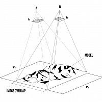 Multi Scale Image Based Methods